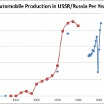 Russia Now Produces As Many Cars As The USSR Did At Its Peak