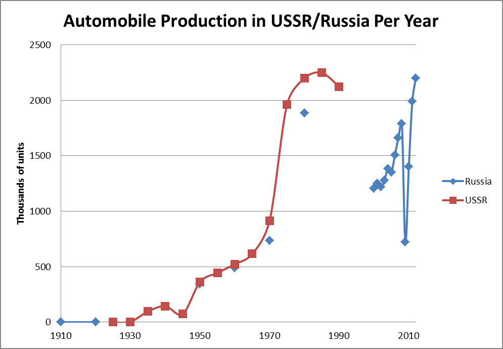 russia-automobile-production