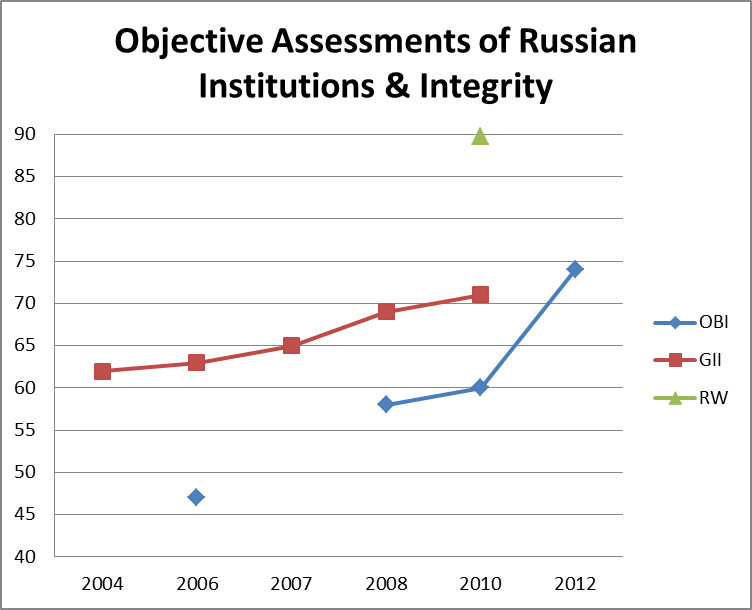 russia-corruption-objective