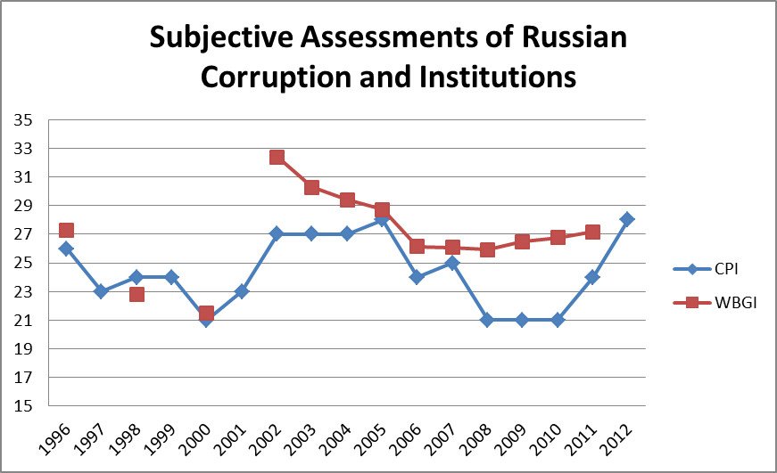 russia-corruption-subjective