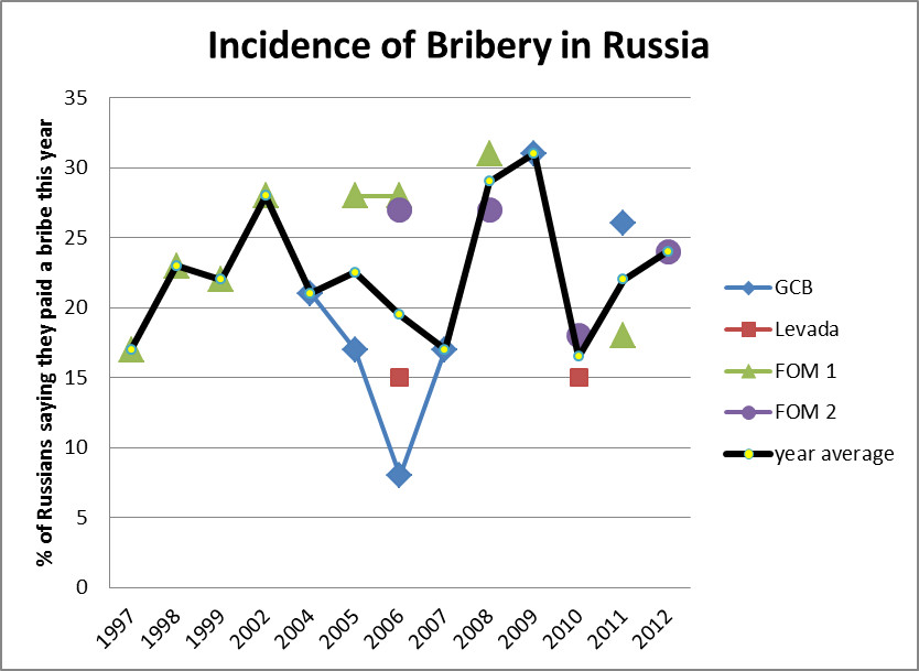 russia-incidence-of-bribery