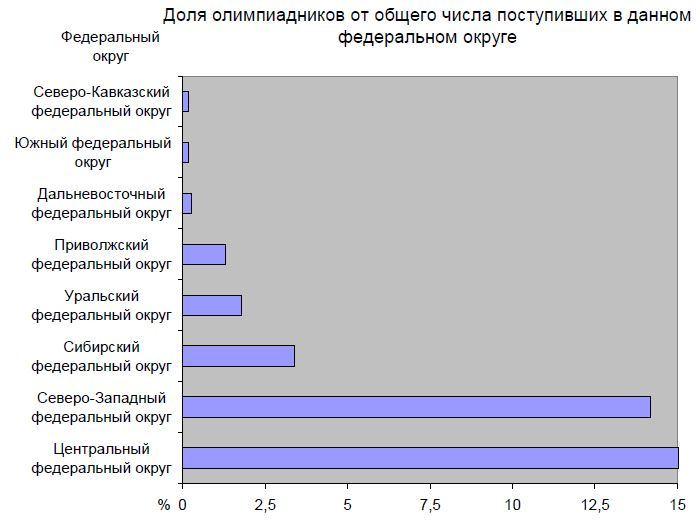 share-of-olympiad-scholars-russia