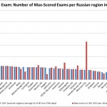 "Are Caucasians Stealing Russian University Places? The Data Says, ""Probably Not."""
