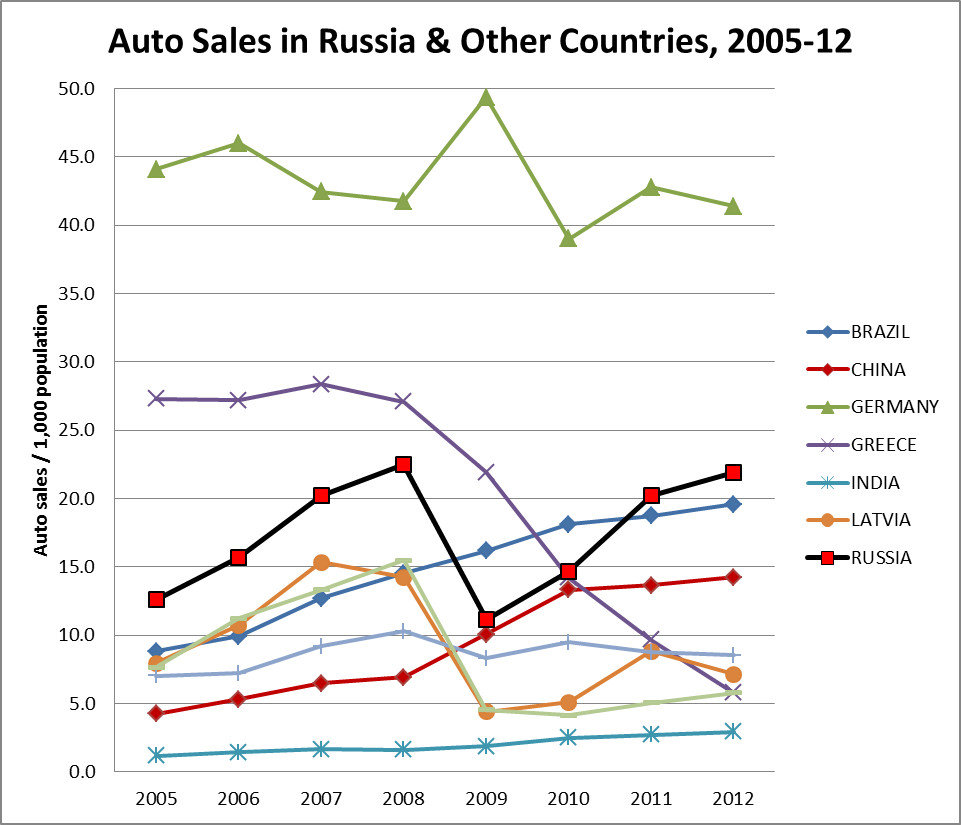 auto-sales-russia-and-other-countries