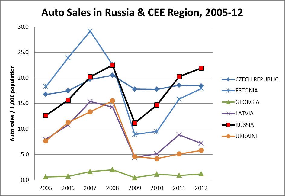 auto-sales-russia-cee
