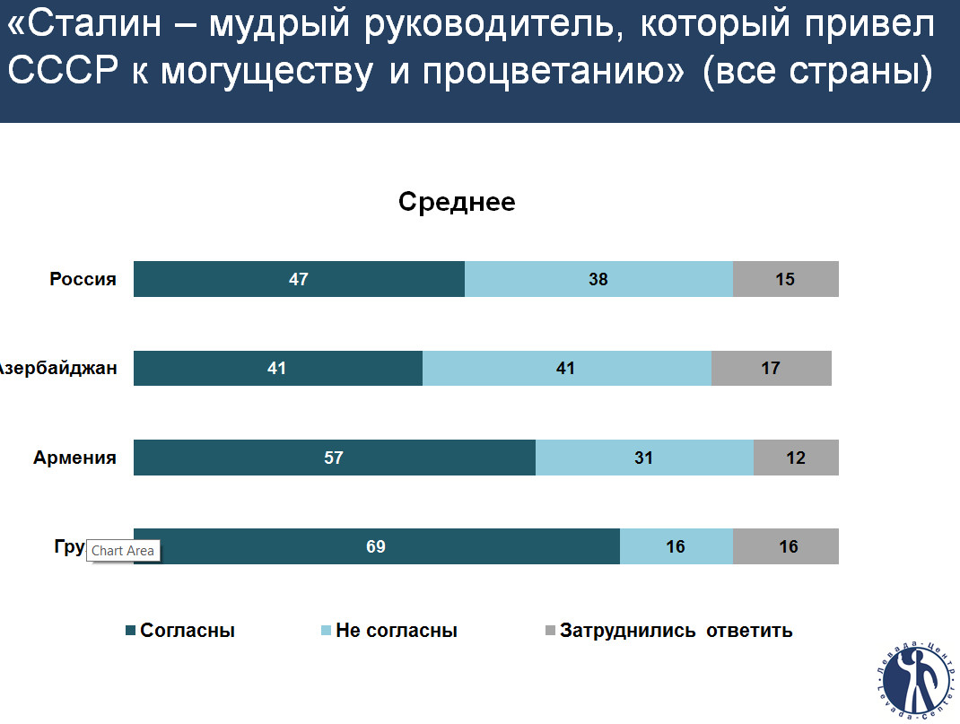 georgians-russians-approve-stalin