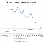 "The Fraud Of America's ""Rape Culture"""