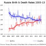 A Demographic Zastoi In Russia?