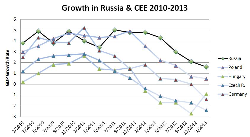 russia-cee-gdp-growth-2010-2013-compared