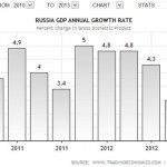 "Russia's Economic ""Stagnation"" In Global Perspective: Continued"