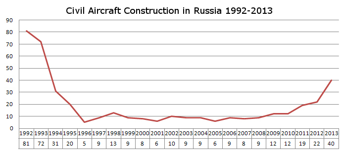 russia-aircraft-construction-gloriaputina