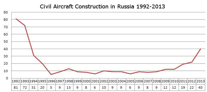 russia-aircraft-construction-gloriaputina