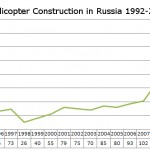 The Russian Aerospace Industry is Rapidly Recovering