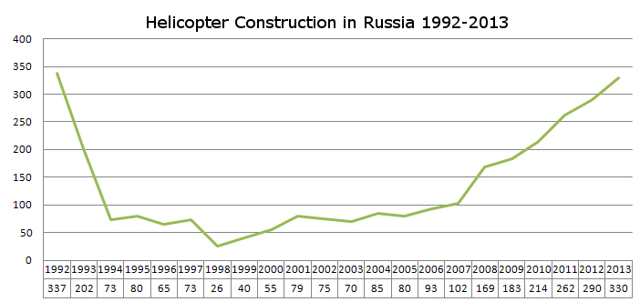 russia-helicopter-construction-gloriaputina