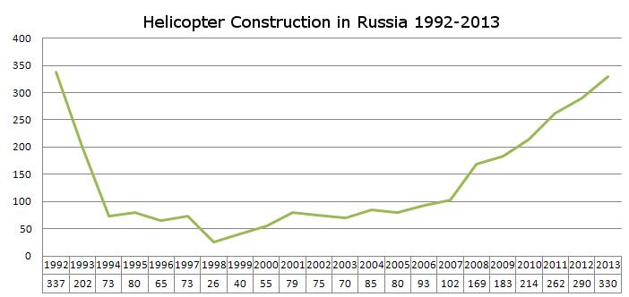 russia-helicopter-construction-gloriaputina