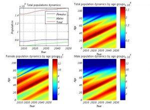 russia-demographic-simulation-medium-2008