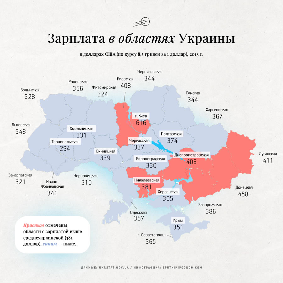 Ukraine average income