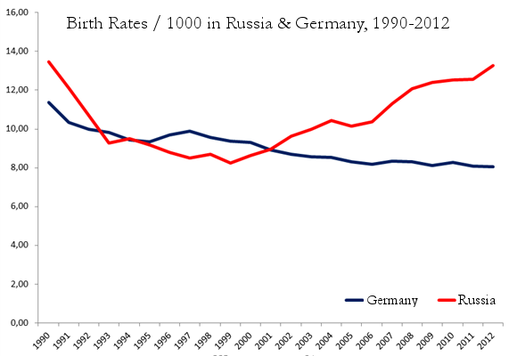1.-germany-russia-birth-rates