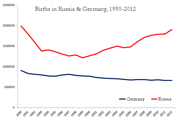 2.-germany-russia-births