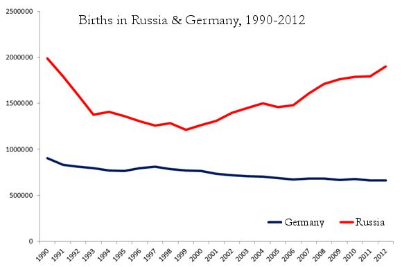2.-germany-russia-births