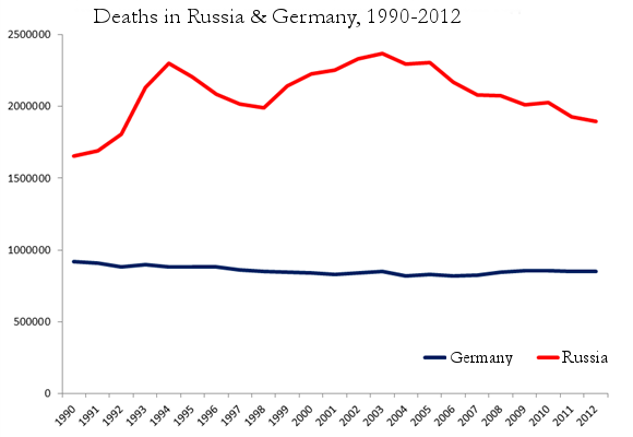 3.-germany-russia-deaths