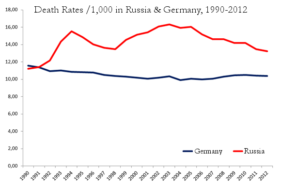 4.-germany-russia-death-rates