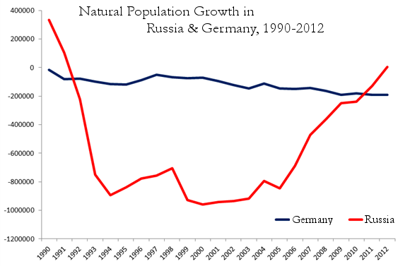 5.-germany-russia-natural-population-increase