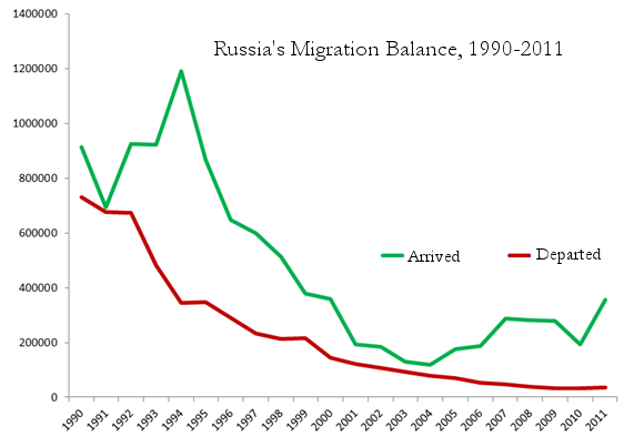 6.-russia-migration-flows