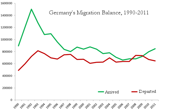 7.-germany-migration-flows