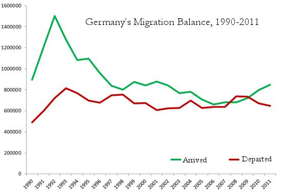 7.-germany-migration-flows
