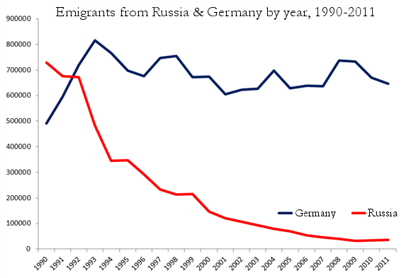8.-germany-russia-emigration