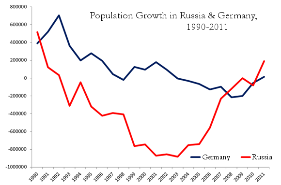 9.-germany-russia-population-growth