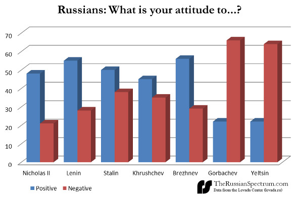 best-russian-leaders-poll
