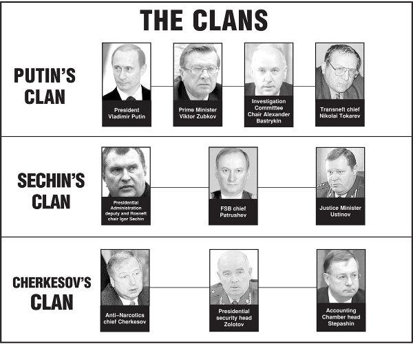 kremlin-clans-exile