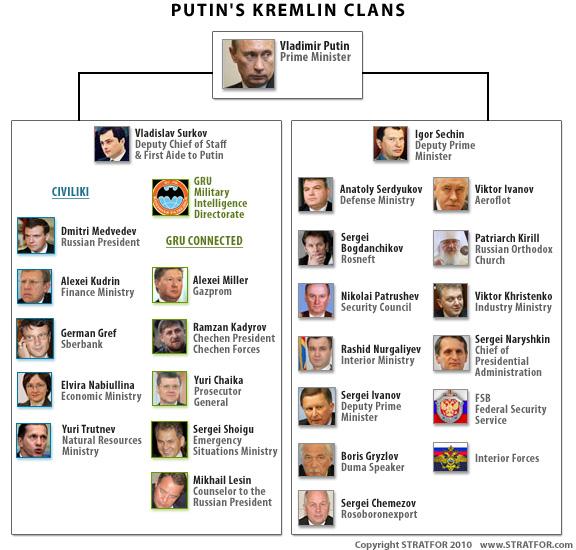 kremlin-clans-stratfor