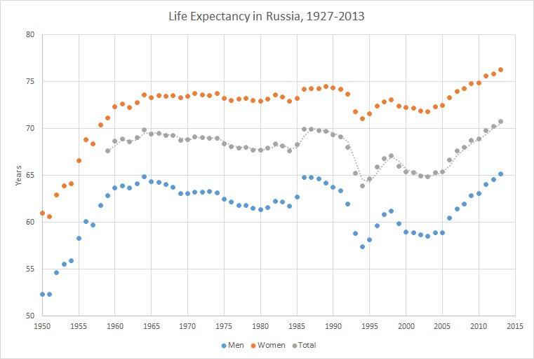 life-expectancy-in-russia-1950-2013
