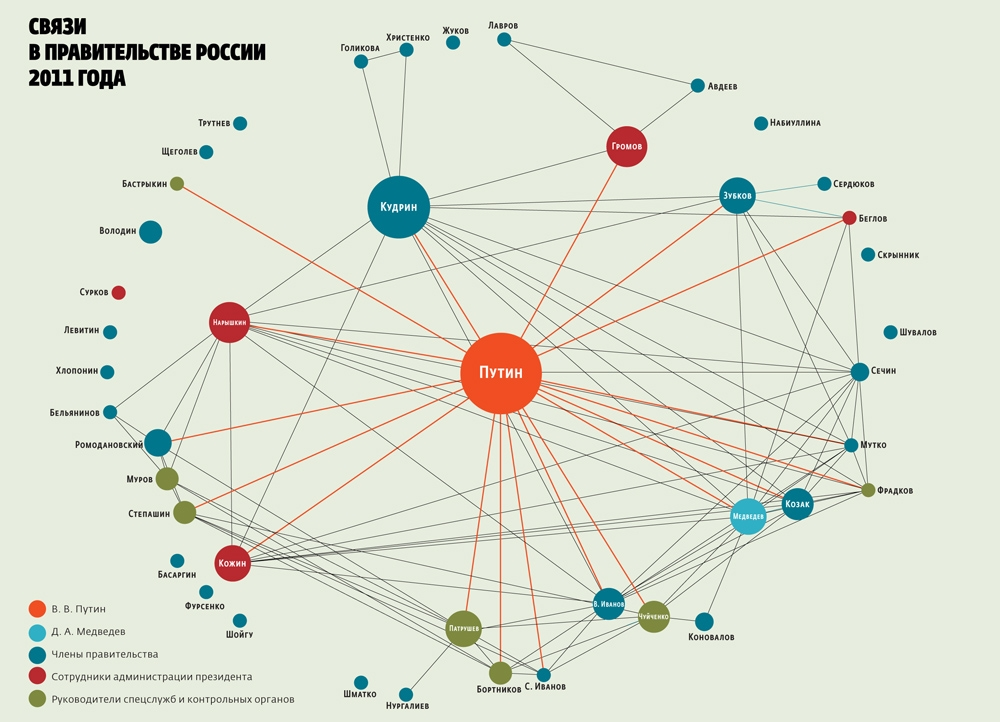 russia-clans-2011