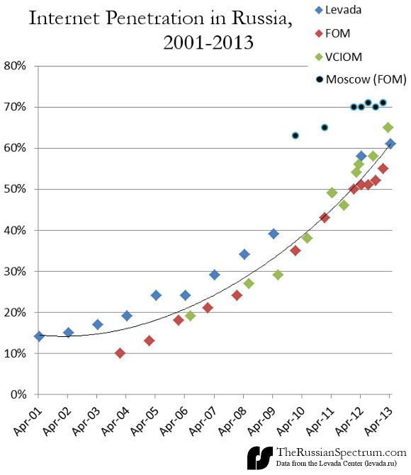 russian-internet-penetration-2001-2013