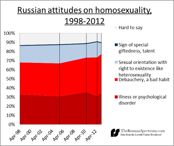 russian-polls-on-homosexuality-levada