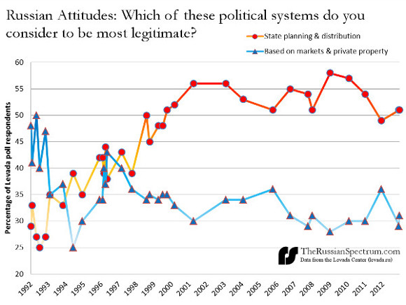russians-best-political-system-2